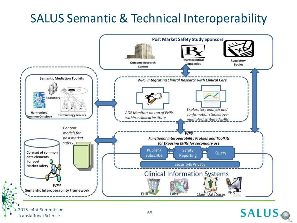 SALUS Semantic & Technical Interoperability