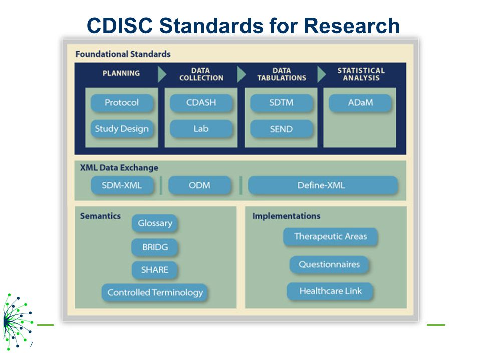 CDISC Standards for Research
