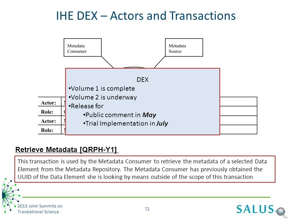 IHE DEX – Actors and Transactions