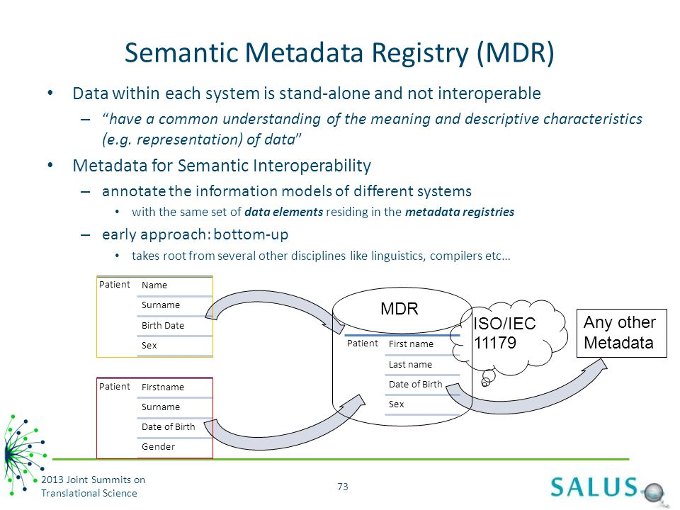 Semantic Metadata Registry (MDR)