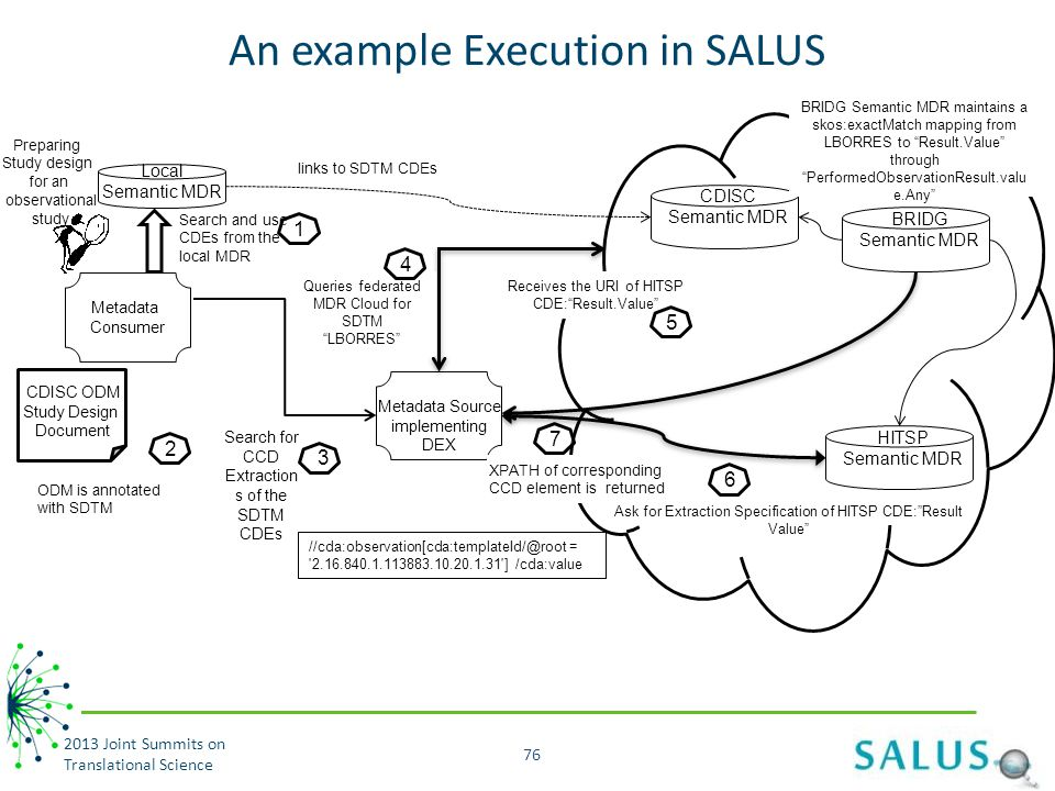 An example Execution in SALUS