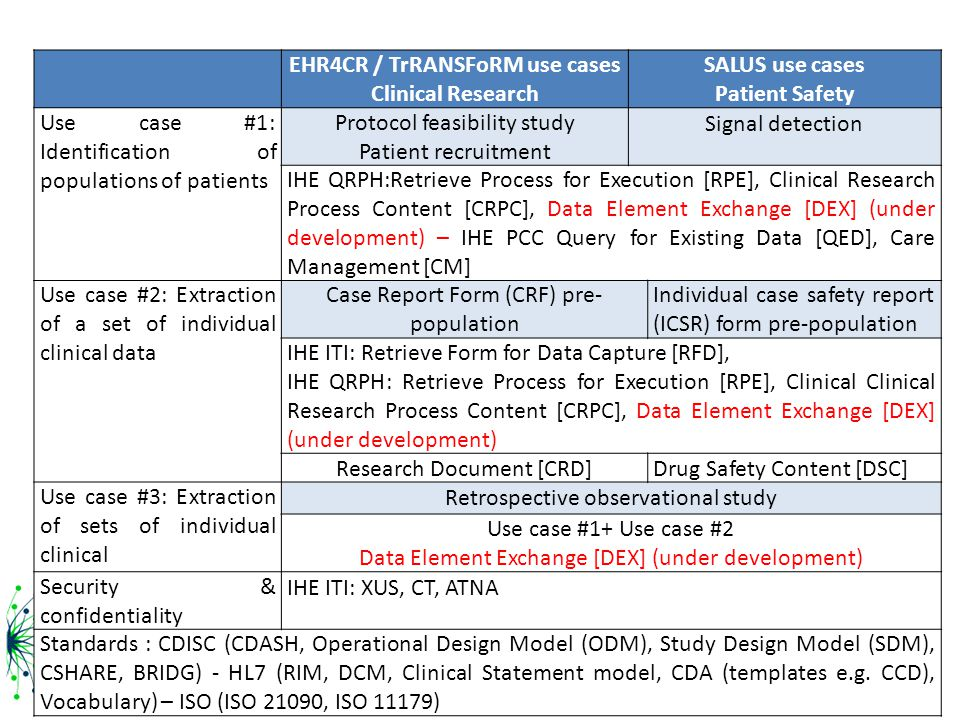 EHR4CR / TrRANSFoRM use cases