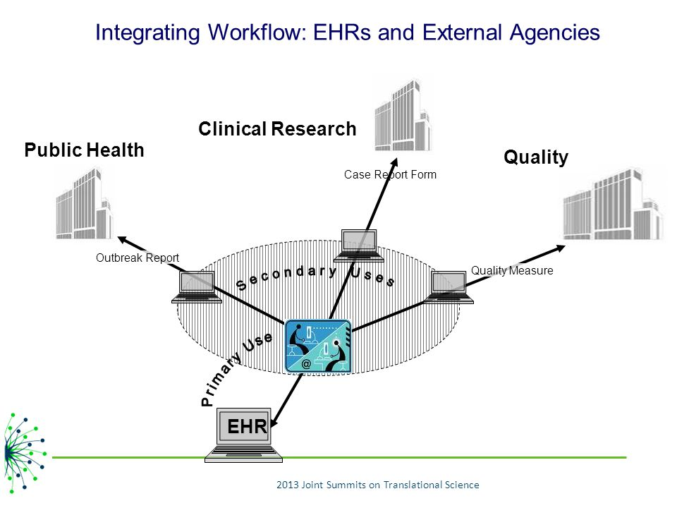Integrating Workflow: EHRs and External Agencies