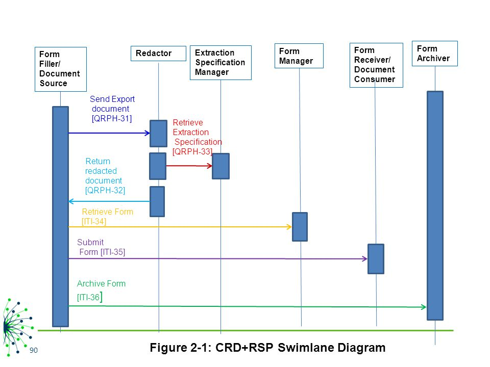 Figure 2-1: CRD+RSP Swimlane Diagram