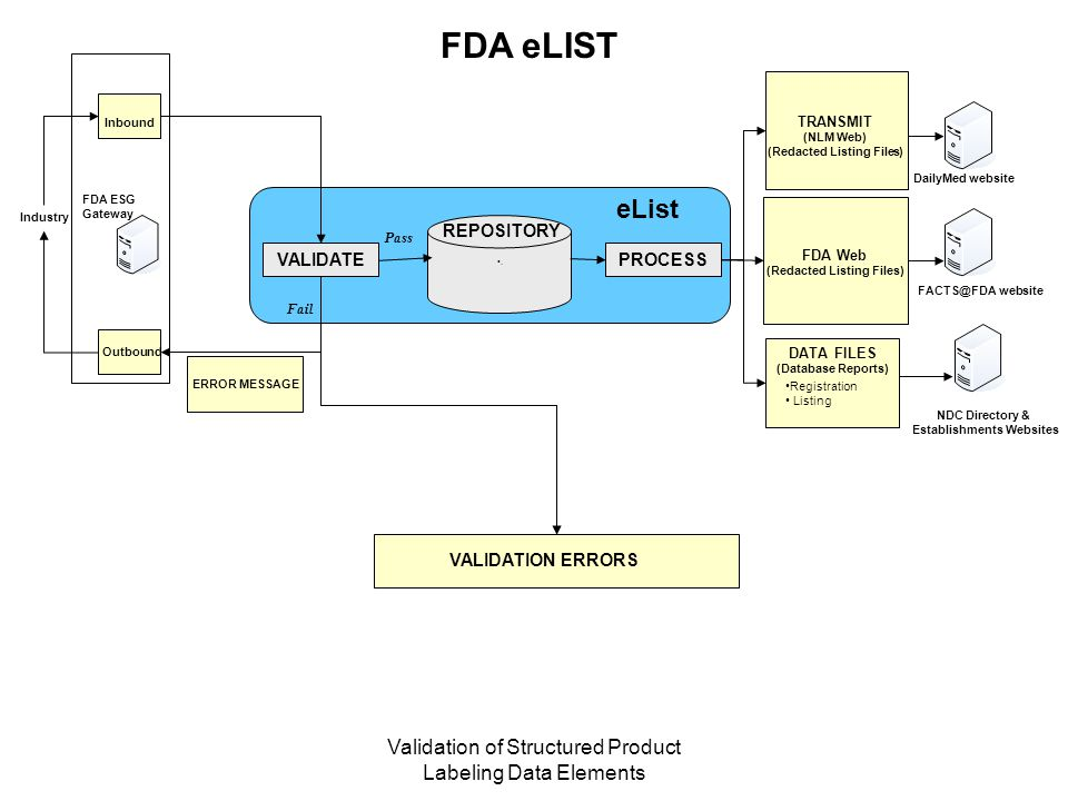 FDA eLIST Inbound. TRANSMIT. (NLM Web) (Redacted Listing Files) DailyMed website. FDA ESG. Gateway.