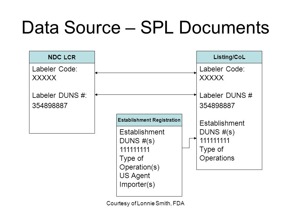 Data Source – SPL Documents