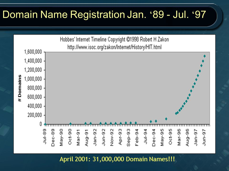 Domain Name Registration Jan. '89 - Jul. '97