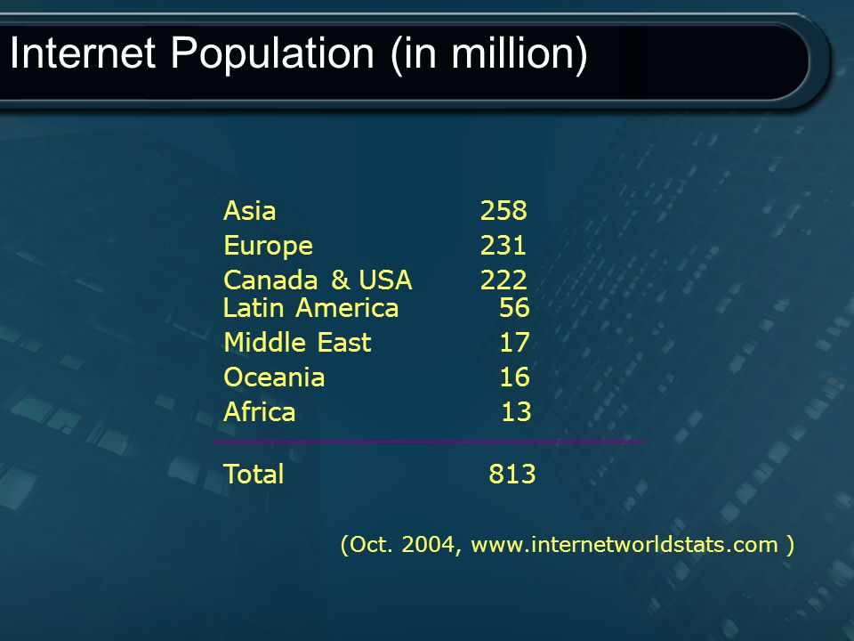 Internet Population (in million)