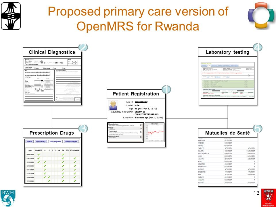 Proposed primary care version of OpenMRS for Rwanda
