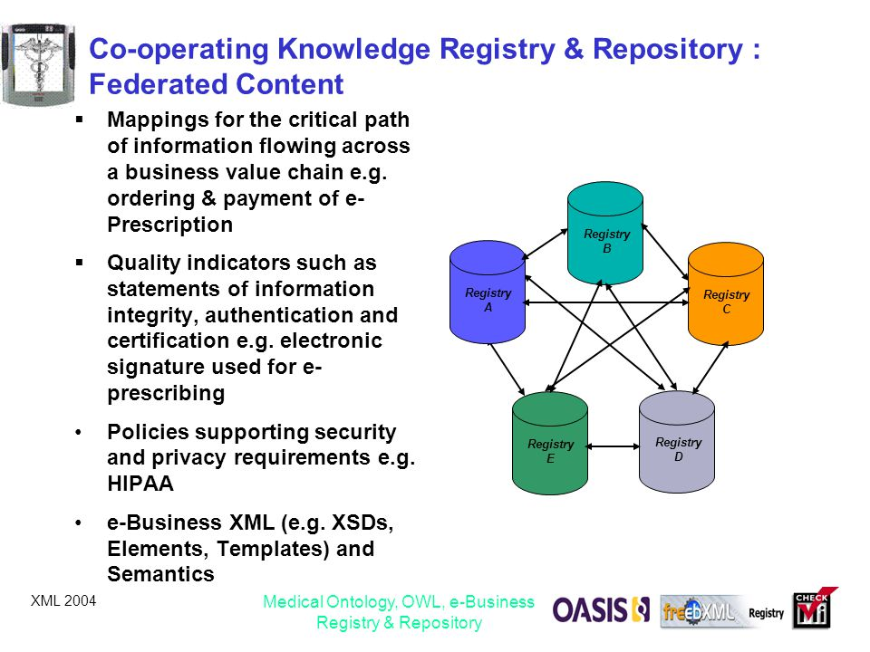 Co-operating Knowledge Registry & Repository : Federated Content