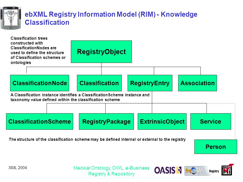 ebXML Registry Information Model (RIM) - Knowledge Classification