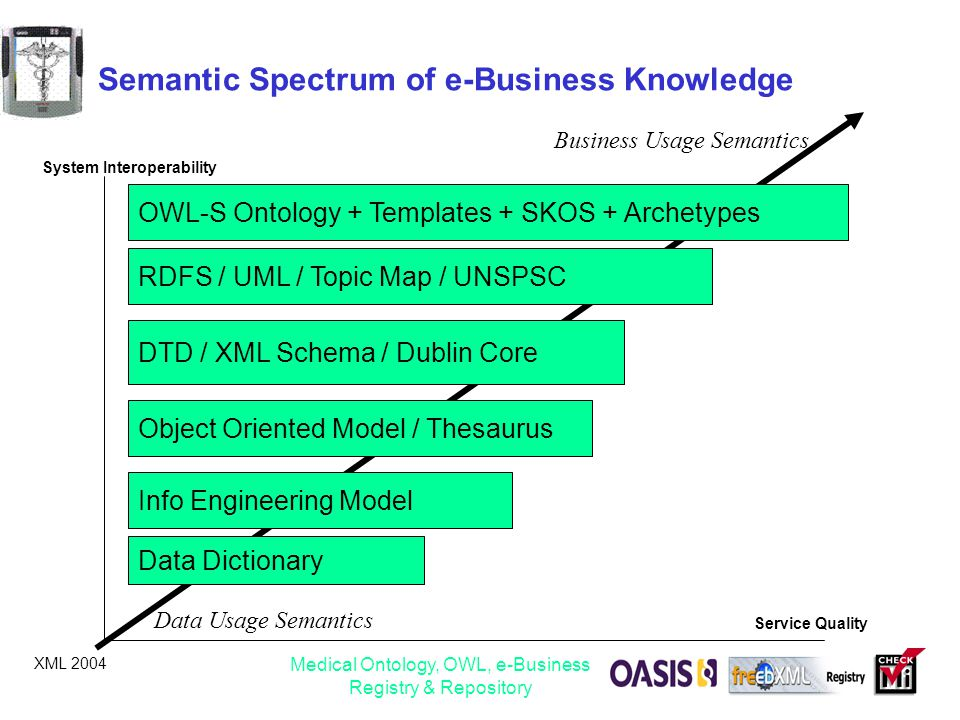 semantic map template - medical ontology owl e business registry repository