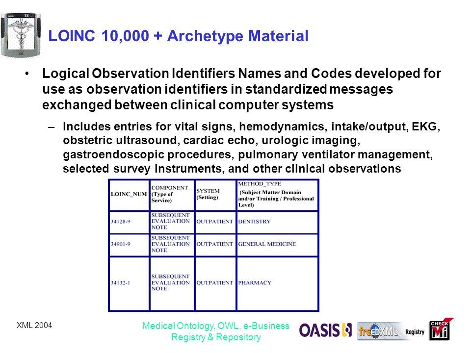 LOINC 10,000 + Archetype Material