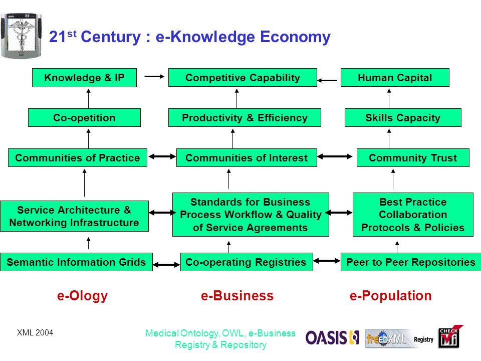 21st Century : e-Knowledge Economy