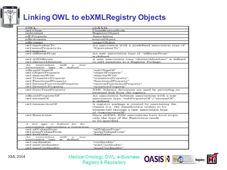 Linking OWL to ebXMLRegistry Objects