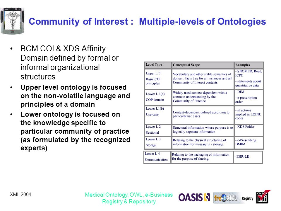 Community of Interest : Multiple-levels of Ontologies