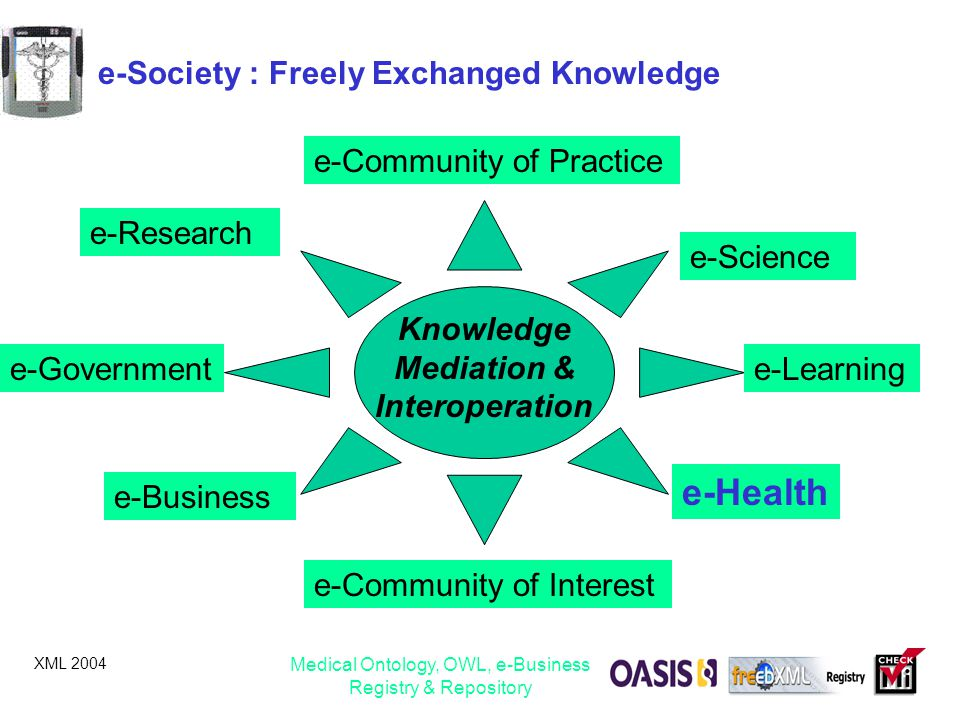 e-Society : Freely Exchanged Knowledge