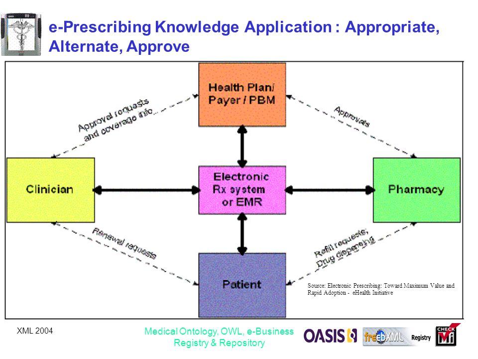 e-Prescribing Knowledge Application : Appropriate, Alternate, Approve
