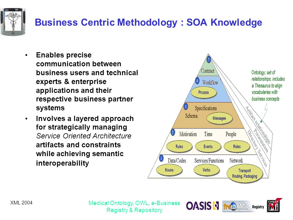 Business Centric Methodology : SOA Knowledge