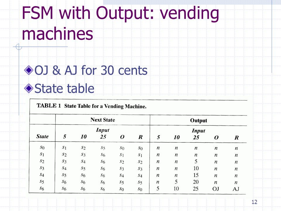 FSM with Output: vending machines
