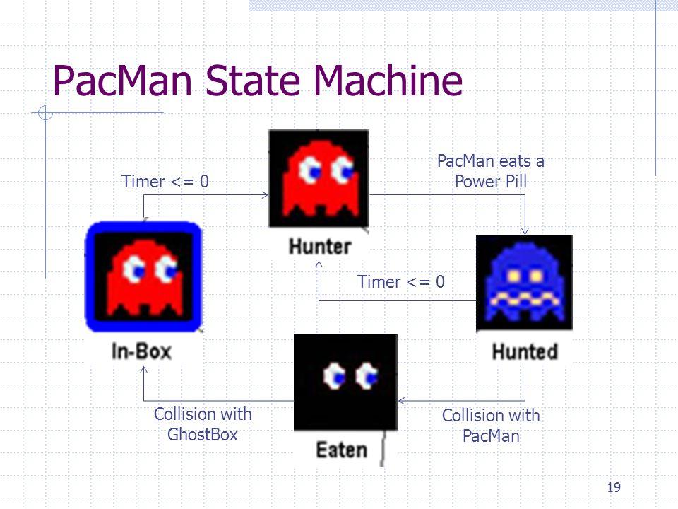 PacMan State Machine PacMan eats a Power Pill Timer <= 0