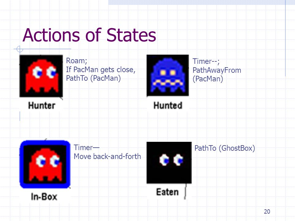 Actions of States Roam; Timer--; If PacMan gets close, PathTo (PacMan)