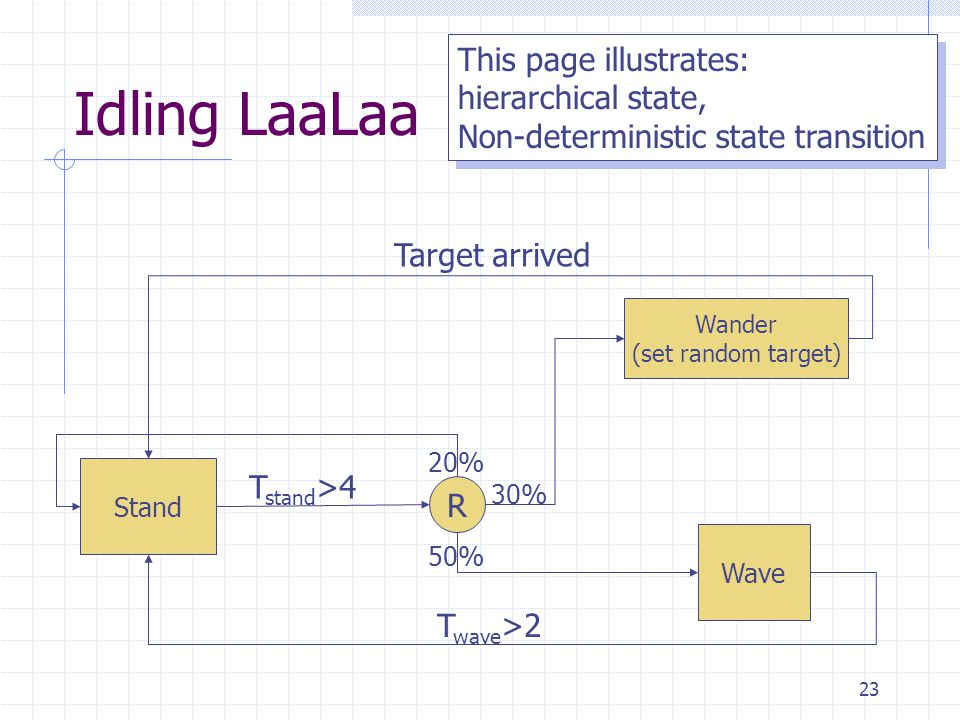 Idling LaaLaa This page illustrates: hierarchical state,