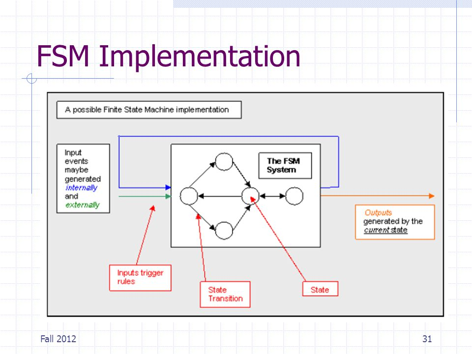 FSM Implementation Fall 2012