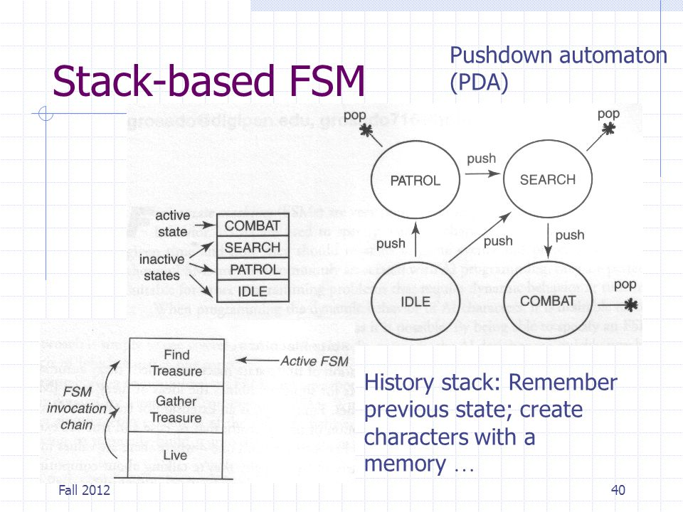 Stack-based FSM Pushdown automaton (PDA)