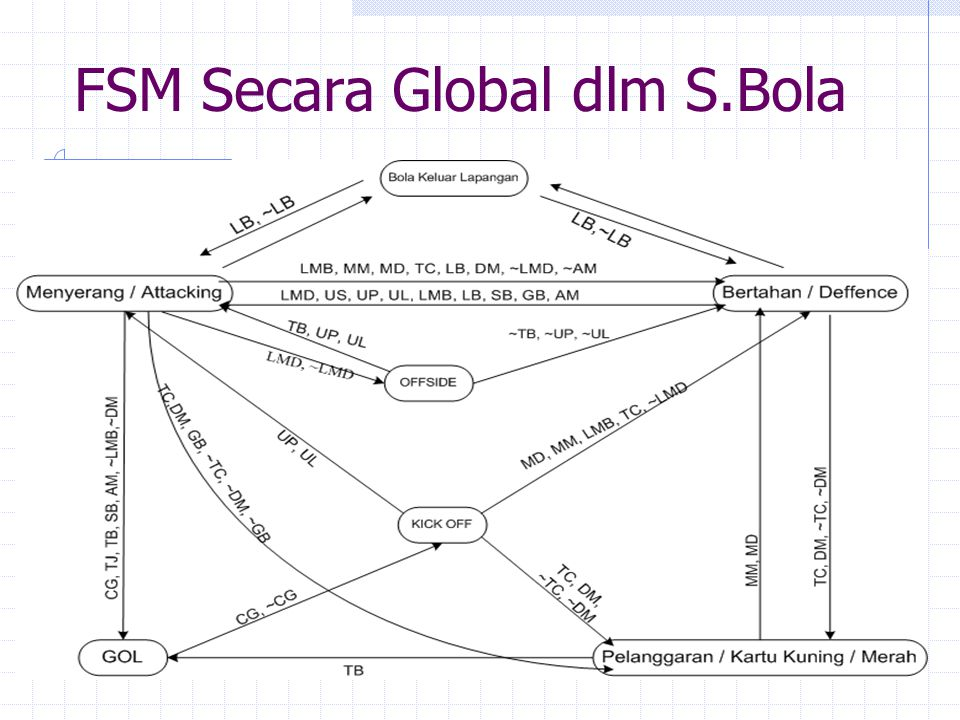 FSM Secara Global dlm S.Bola