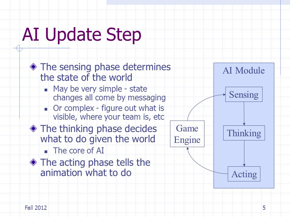 AI Update Step The sensing phase determines the state of the world