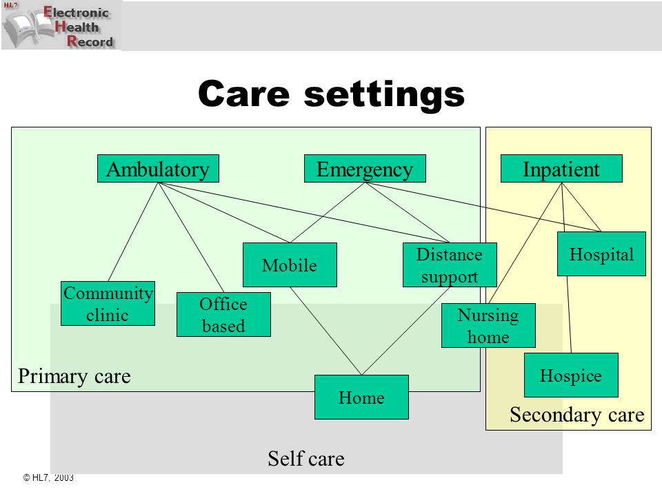 Care settings Primary care Secondary care Ambulatory Emergency