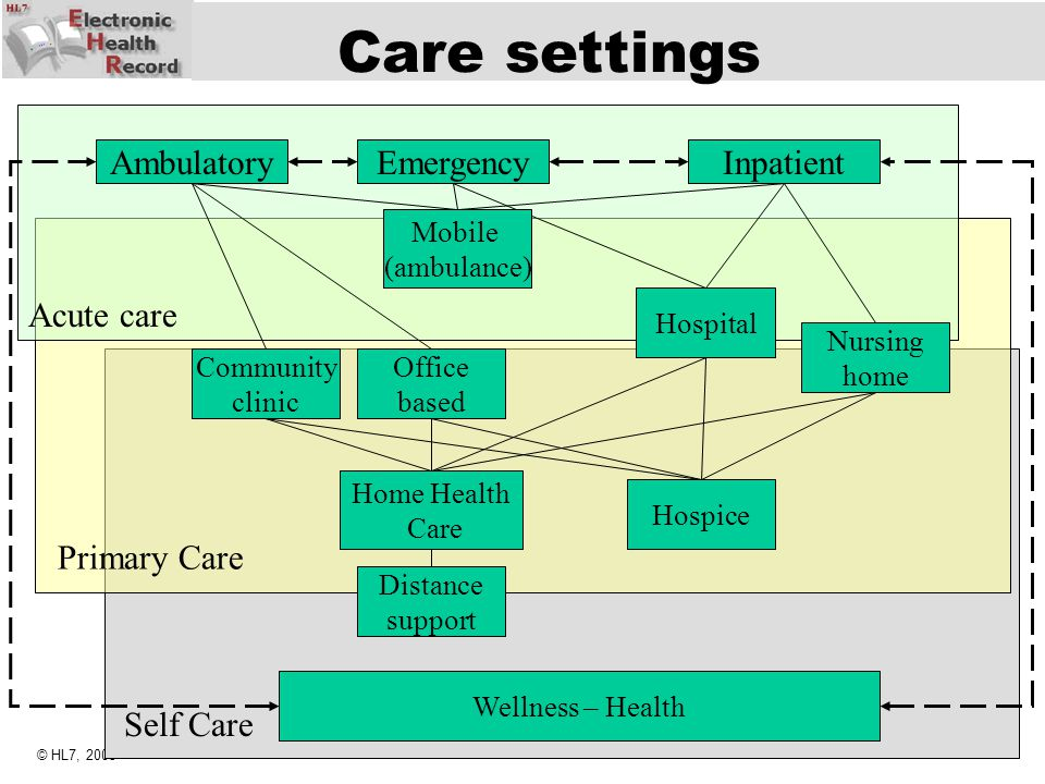 Care settings Acute care Ambulatory Emergency Inpatient Primary Care