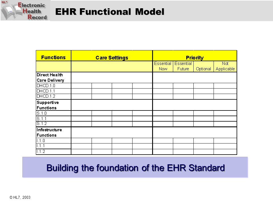 Building the foundation of the EHR Standard