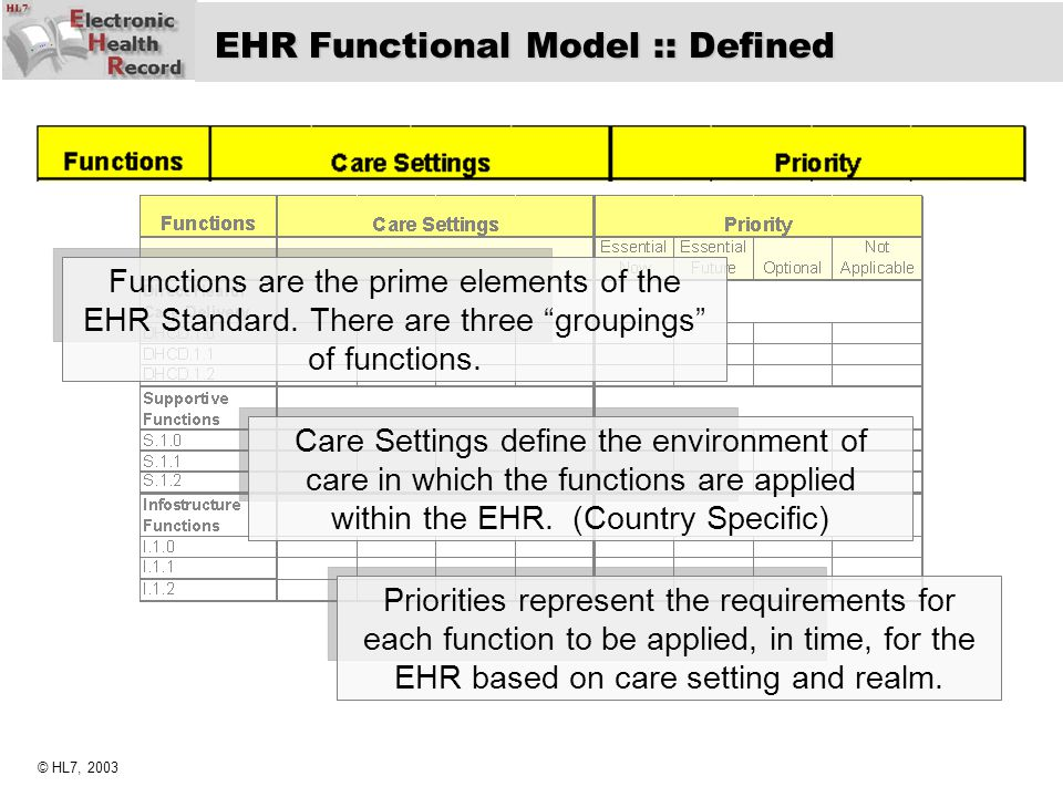 EHR Functional Model :: Defined