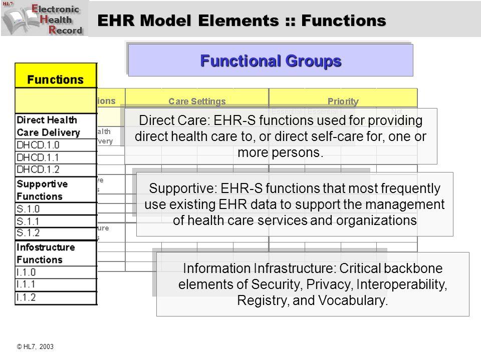 EHR Model Elements :: Functions