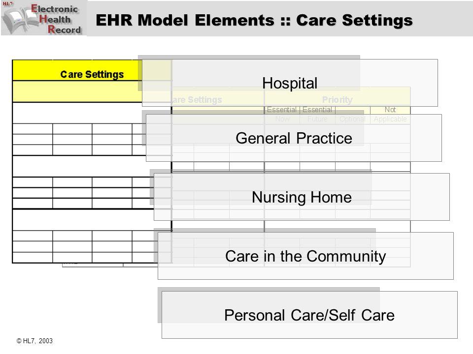 Personal Care/Self Care