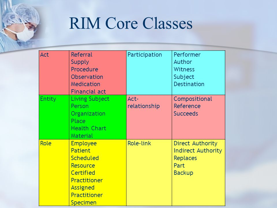 RIM Core Classes Act Referral Supply Procedure Observation Medication