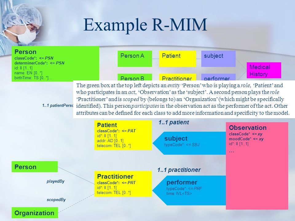 Example R-MIM Person Observation subject ... Person Practitioner