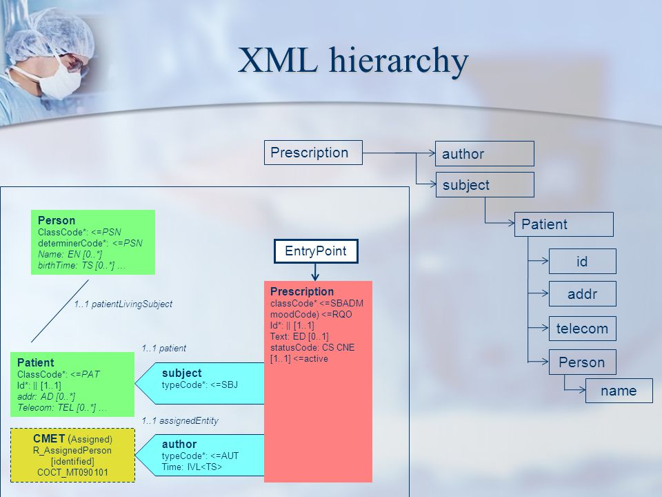 XML hierarchy Prescription author subject Patient id addr telecom