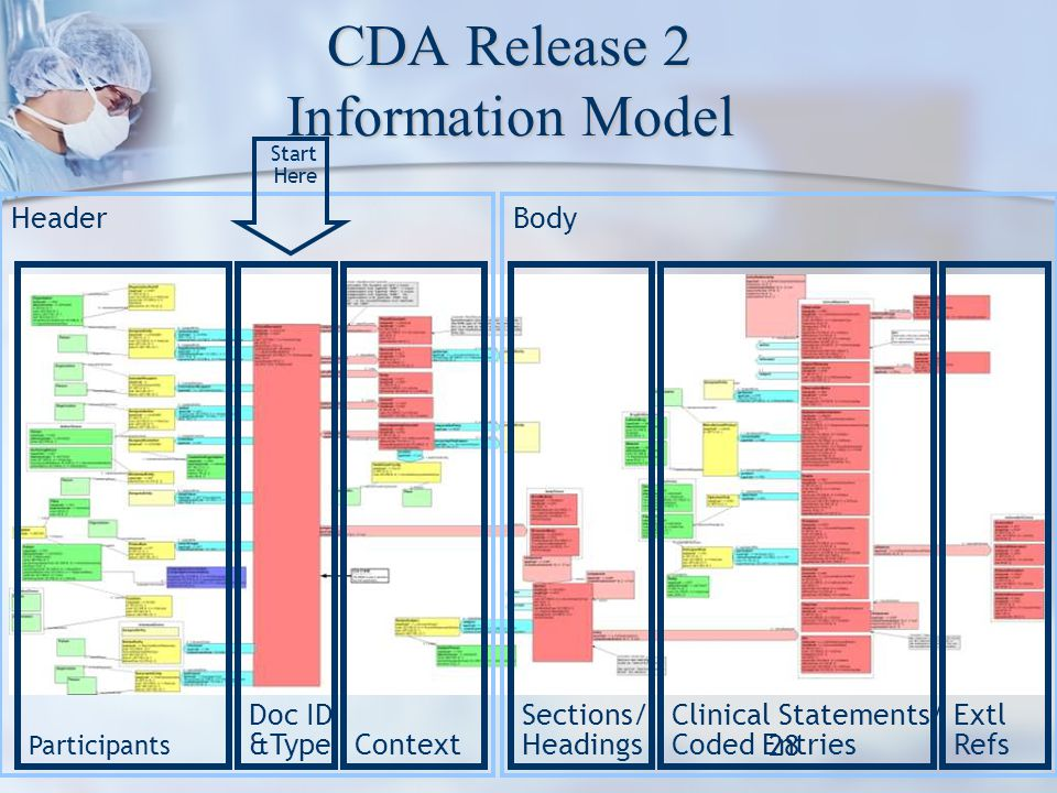 CDA Release 2 Information Model