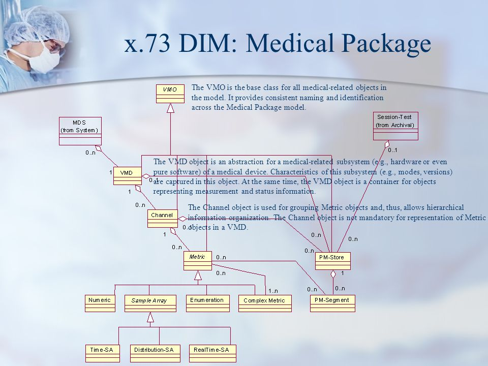 x.73 DIM: Medical Package