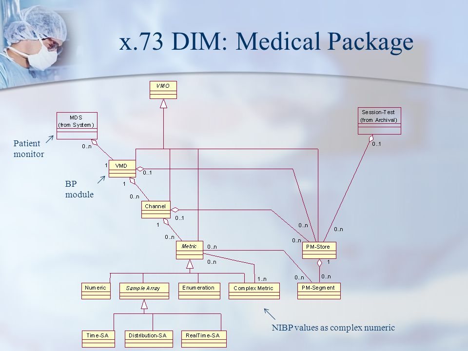 x.73 DIM: Medical Package Patient monitor BP module