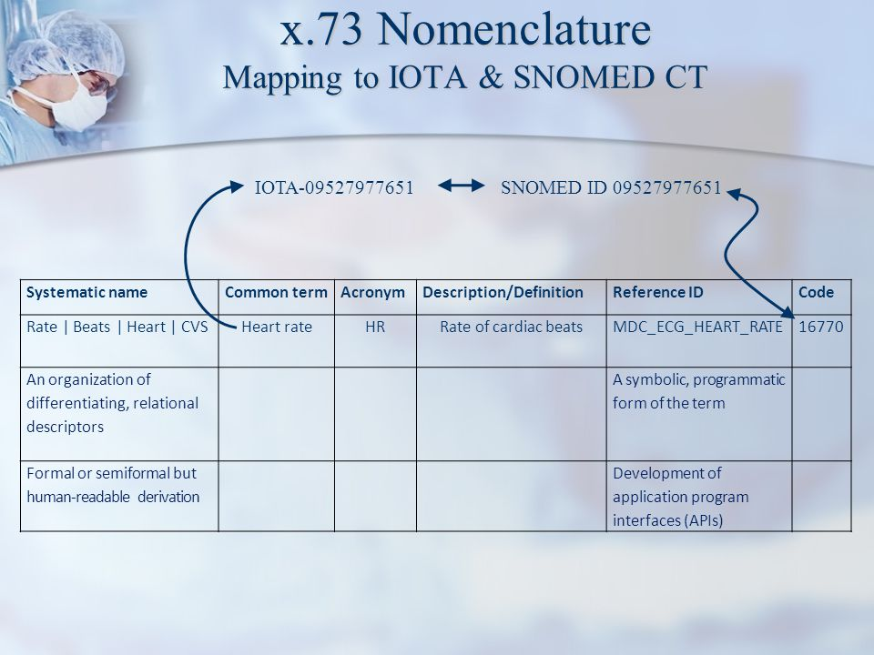 x.73 Nomenclature Mapping to IOTA & SNOMED CT