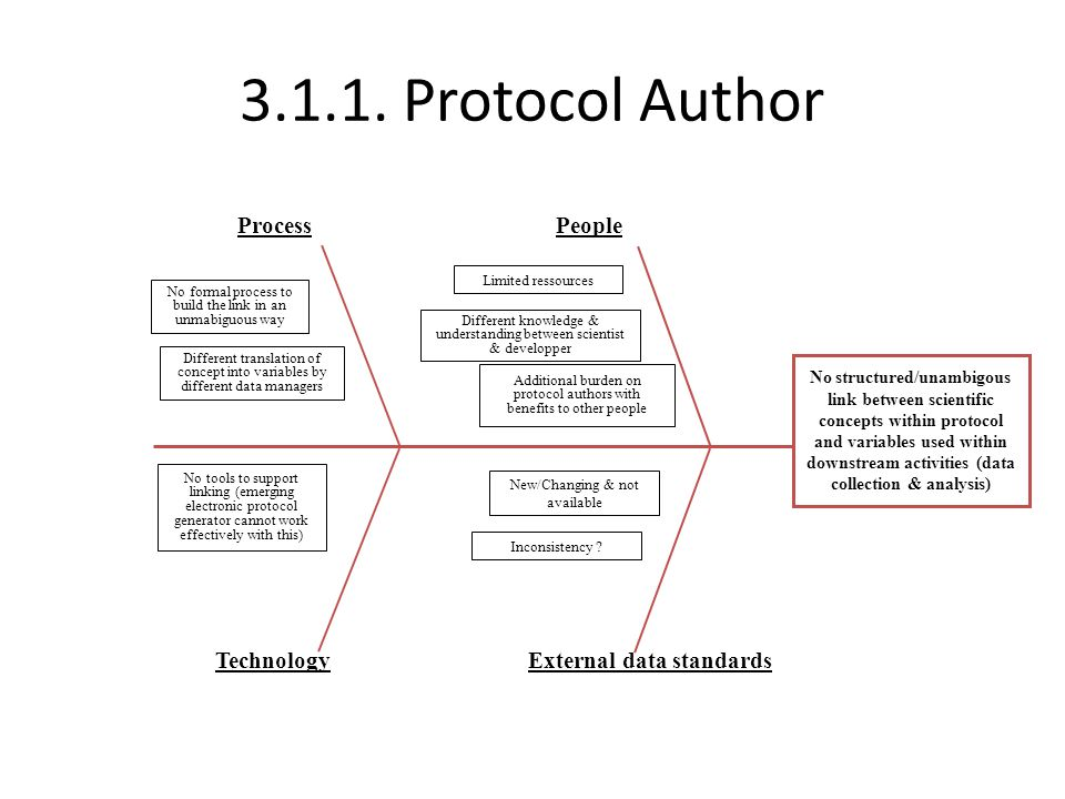 3.1.1. Protocol Author Process People Technology