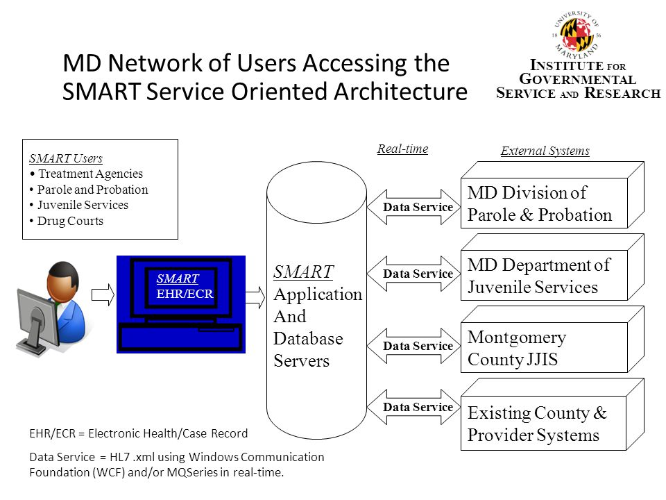 MD Network of Users Accessing the SMART Service Oriented Architecture