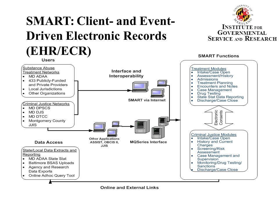 SMART: Client- and Event-Driven Electronic Records (EHR/ECR)