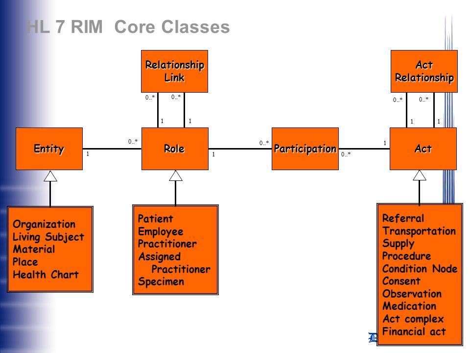 HL 7 RIM Core Classes Relationship Link Act Relationship Entity Role