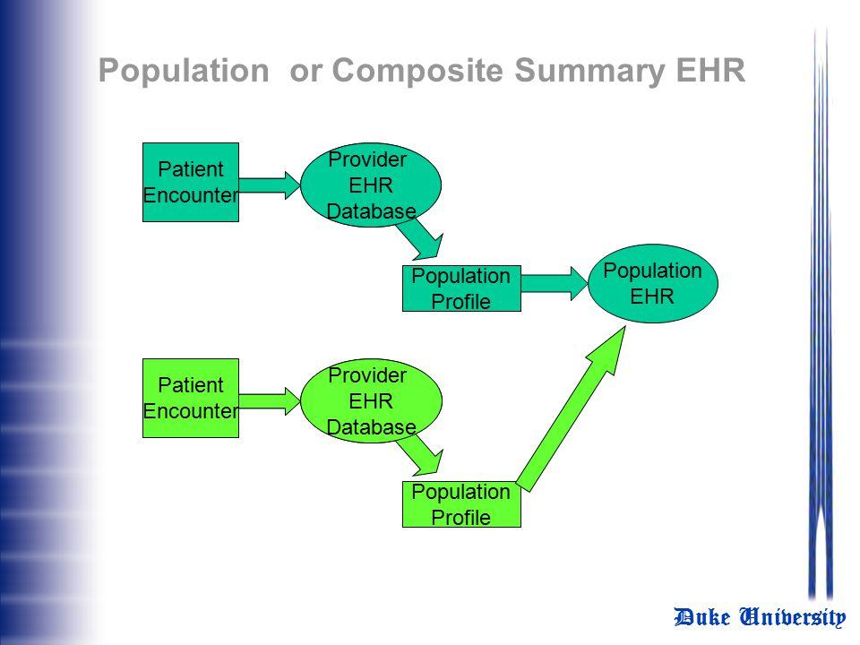 Population or Composite Summary EHR