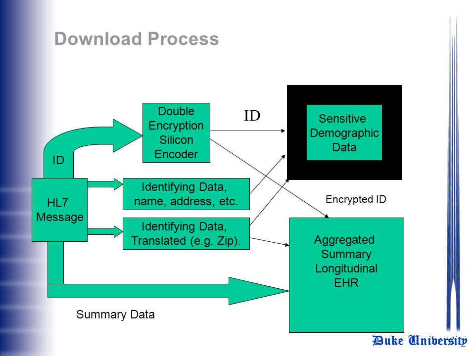 Download Process ID Double Encryption Silicon Encoder